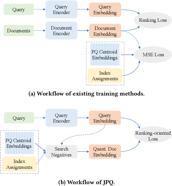 Figure 3 for Jointly Optimizing Query Encoder and Product Quantization to Improve Retrieval Performance