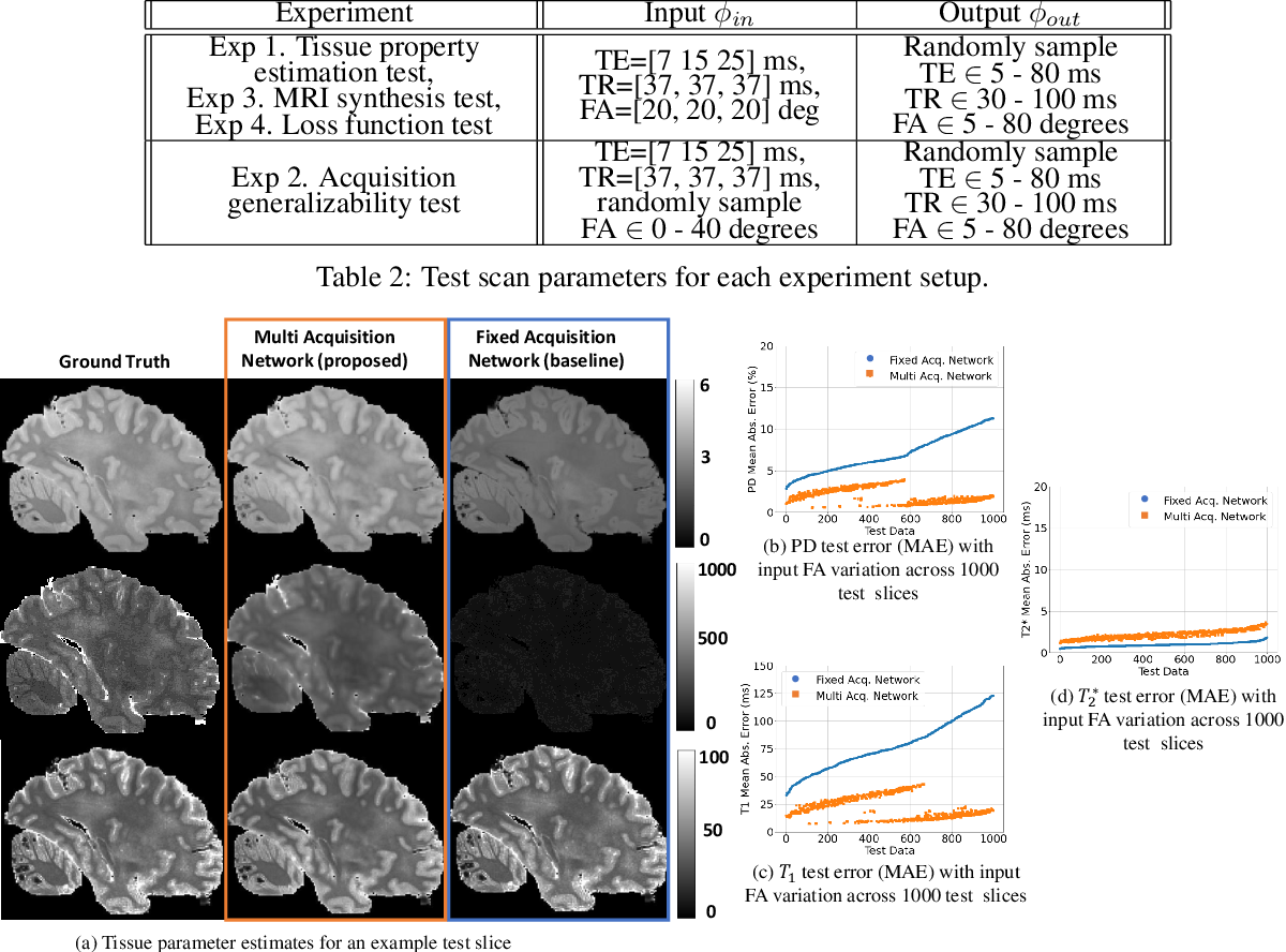 Figure 4 for Unsupervised learning of MRI tissue properties using MRI physics models