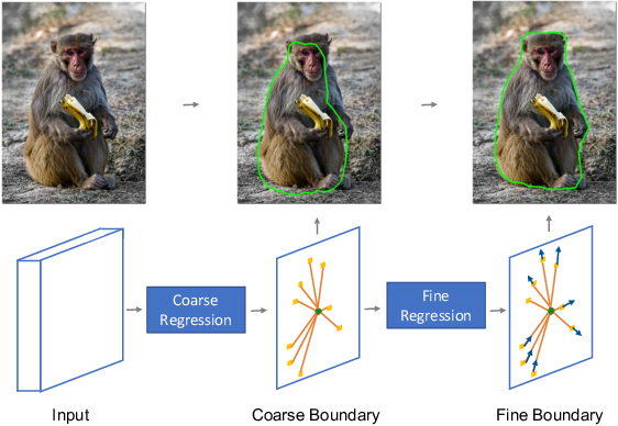 Figure 1 for A Coarse-to-Fine Instance Segmentation Network with Learning Boundary Representation