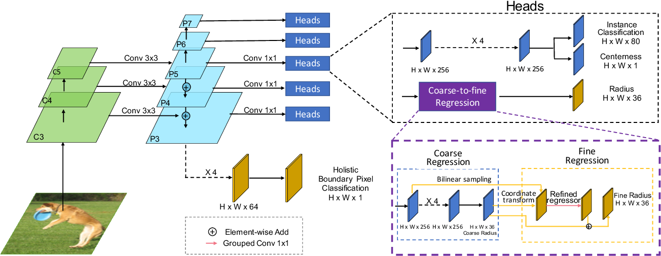 Figure 2 for A Coarse-to-Fine Instance Segmentation Network with Learning Boundary Representation