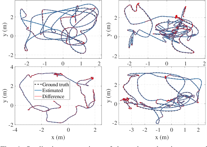 Figure 4 for GMMLoc: Structure Consistent Visual Localization with Gaussian Mixture Models