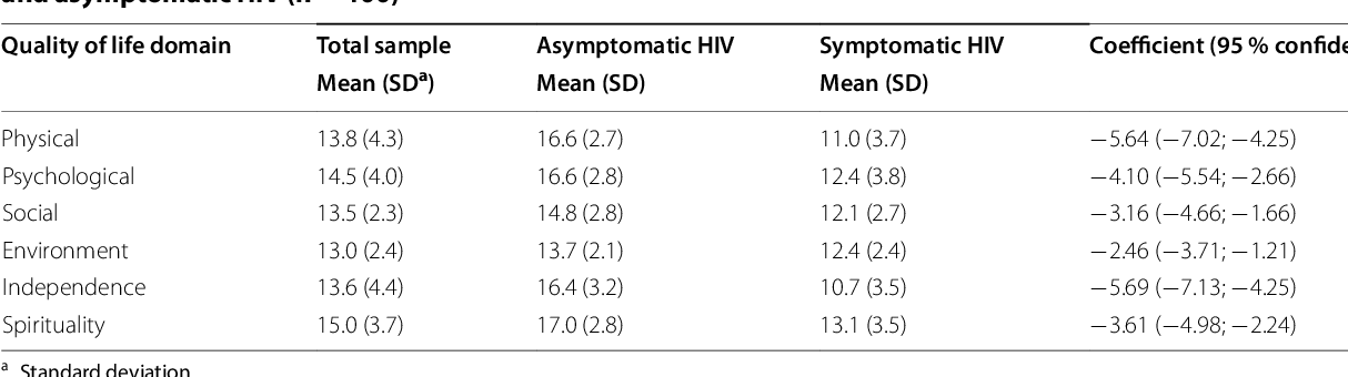 Table 4 Domain mean scores and differences in the scores on WHOQOL-HIV-BREF-Eth domains between symptomatic andasymptomatic HIV (n=100)