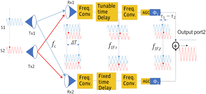 Fig. 2. Principle of delay line interferometer (DLI) for analog MIMO processing: introduce delay to achieve constructive/destructive interference of the signal copies at the output port.