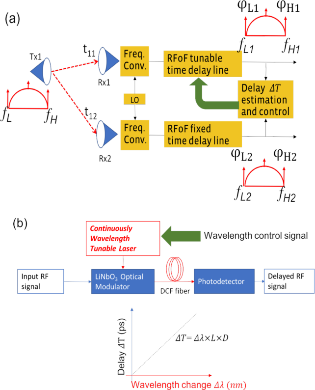 Fig. 9. Diagram of signal delay compensation sub-system consisting of delay estimation, tunable and fixed delay lines. (b) Hardware implementation of RFoF continuously tunable delay line and the relationship between signal time delay and wavelength of the Laser