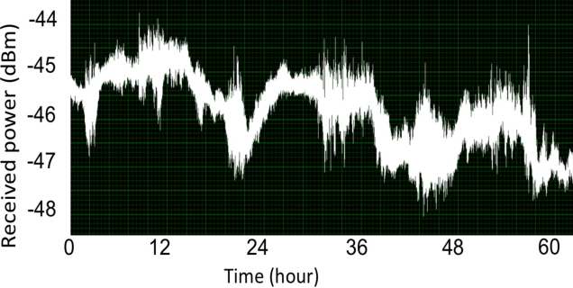 Fig. 11. MMW signal power at one of the receive antenna over 60 hours in 13- km outdoor experiment