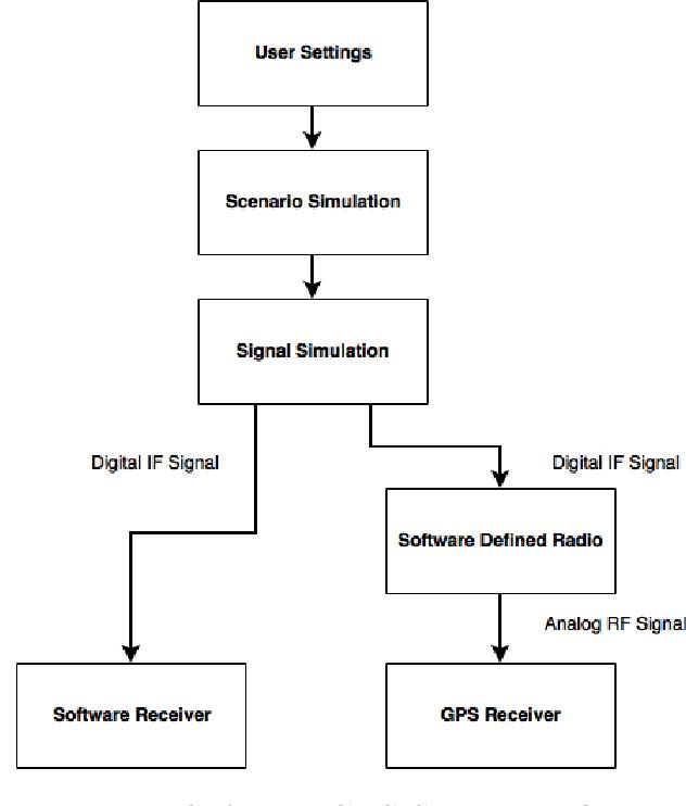 PDF] A Multiple-Antenna Software GPS Signal Simulator for Rapid