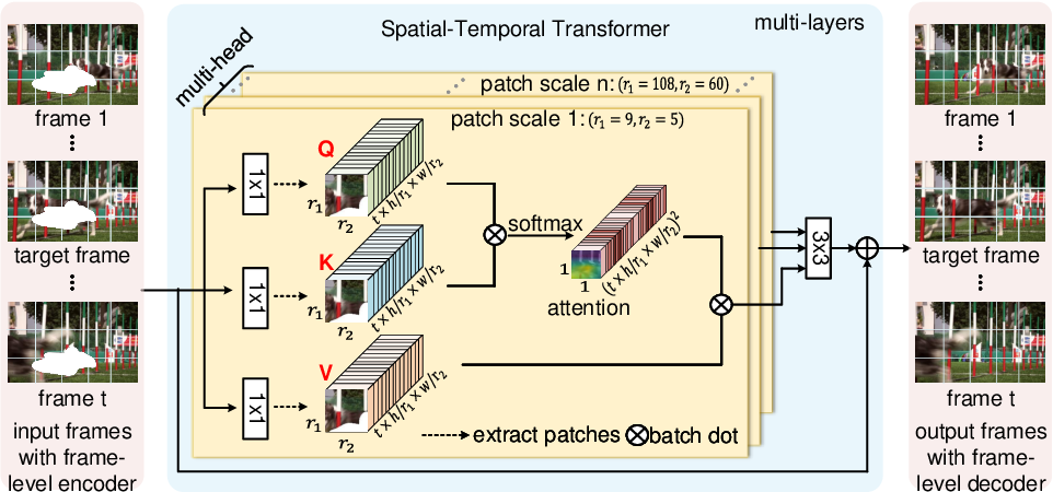 Figure 3 for Learning Joint Spatial-Temporal Transformations for Video Inpainting