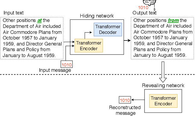 Figure 1 for Adversarial Watermarking Transformer: Towards Tracing Text Provenance with Data Hiding