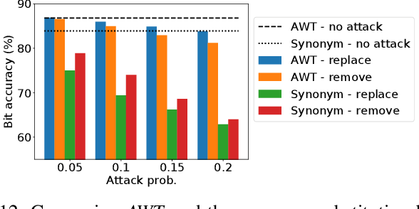 Figure 4 for Adversarial Watermarking Transformer: Towards Tracing Text Provenance with Data Hiding