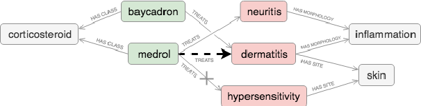 Figure 1 for Modeling Drug-Disease Relations with Linguistic and Knowledge Graph Constraints