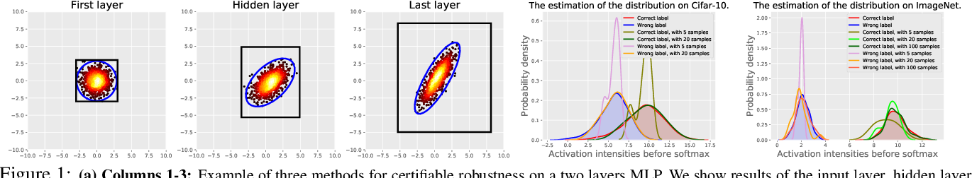 Figure 1 for Simpler Certified Radius Maximization by Propagating Covariances