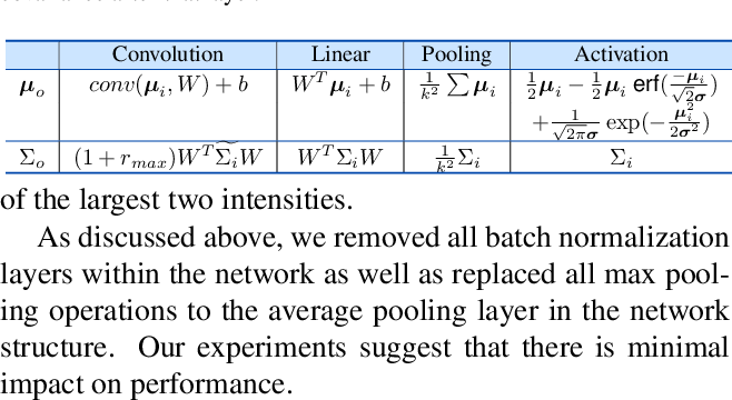 Figure 2 for Simpler Certified Radius Maximization by Propagating Covariances