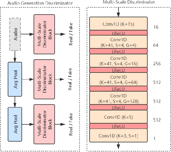 Figure 3 for Phonetic Posteriorgrams based Many-to-Many Singing Voice Conversion via Adversarial Training
