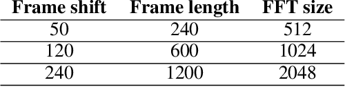 Figure 2 for Phonetic Posteriorgrams based Many-to-Many Singing Voice Conversion via Adversarial Training
