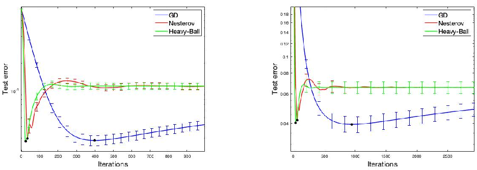 Figure 1 for Implicit Regularization of Accelerated Methods in Hilbert Spaces