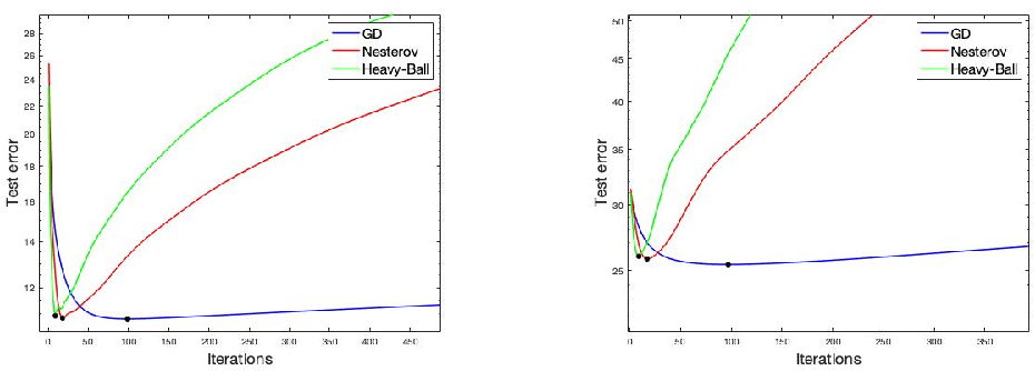 Figure 2 for Implicit Regularization of Accelerated Methods in Hilbert Spaces