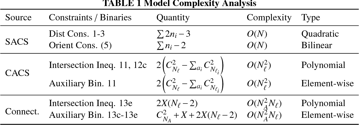 """Figure 2 for An """"Xcity"""" Optimization Approach to Designing Proving Grounds for Connected and Autonomous Vehicles"""