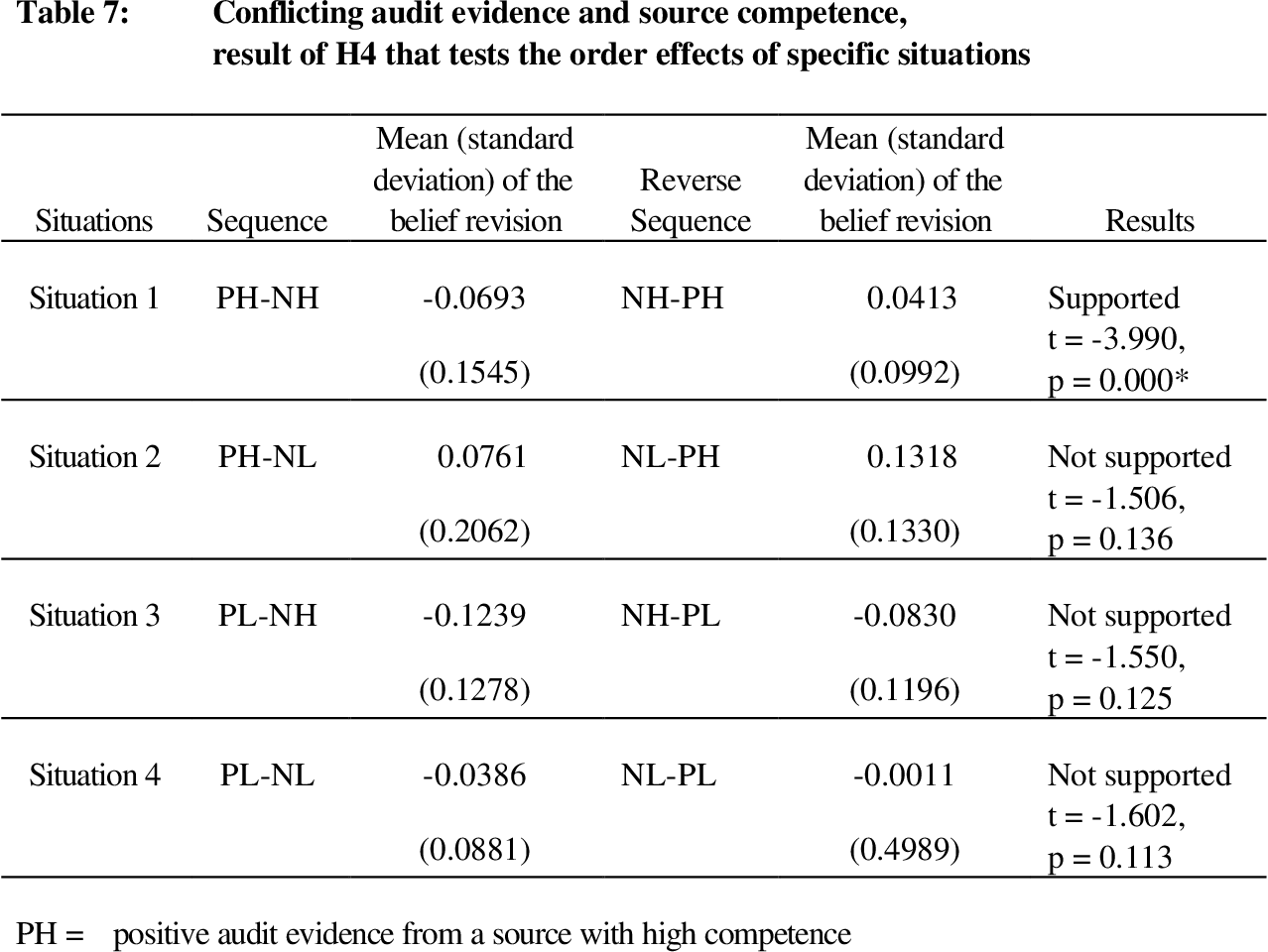 Table 3 from Auditors' Belief Revision: Recency Effects of
