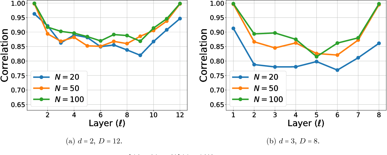 Figure 3 for End-to-end Learning of a Convolutional Neural Network via Deep Tensor Decomposition