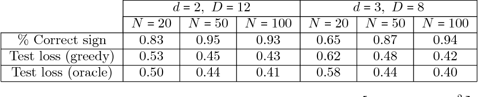 Figure 2 for End-to-end Learning of a Convolutional Neural Network via Deep Tensor Decomposition