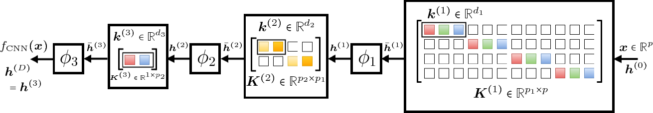 Figure 1 for End-to-end Learning of a Convolutional Neural Network via Deep Tensor Decomposition