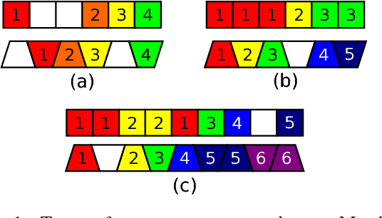 Figure 1 for A Neural Multi-sequence Alignment TeCHnique (NeuMATCH)