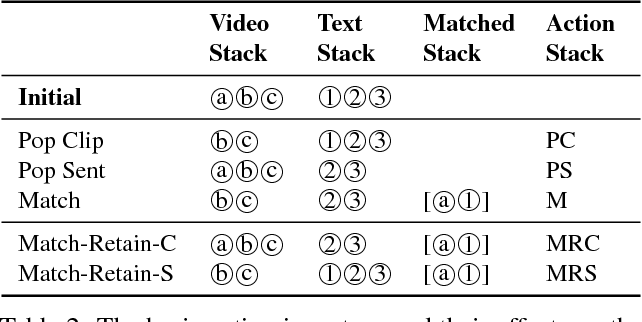 Figure 4 for A Neural Multi-sequence Alignment TeCHnique (NeuMATCH)
