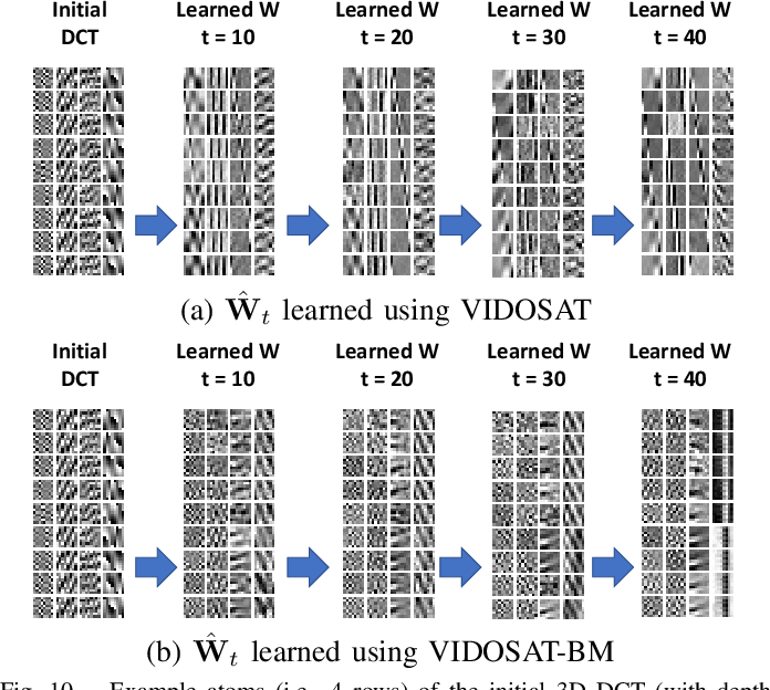 Figure 2 for VIDOSAT: High-dimensional Sparsifying Transform Learning for Online Video Denoising