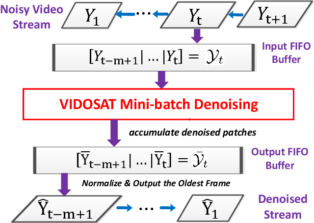 Figure 3 for VIDOSAT: High-dimensional Sparsifying Transform Learning for Online Video Denoising