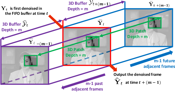 Figure 4 for VIDOSAT: High-dimensional Sparsifying Transform Learning for Online Video Denoising