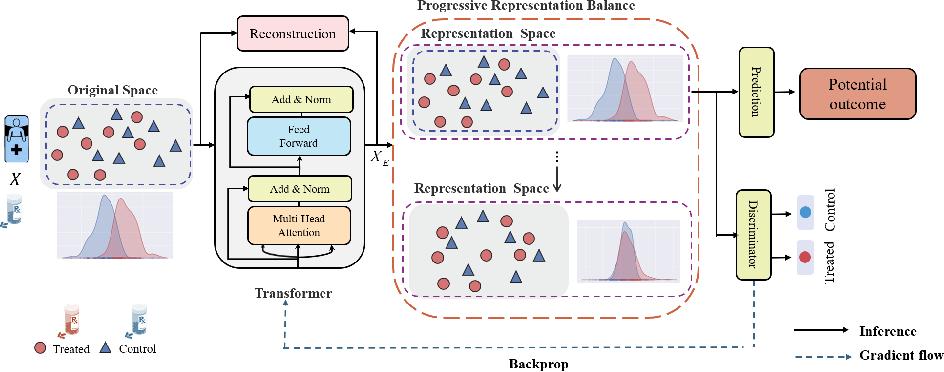 Figure 1 for CETransformer: Casual Effect Estimation via Transformer Based Representation Learning