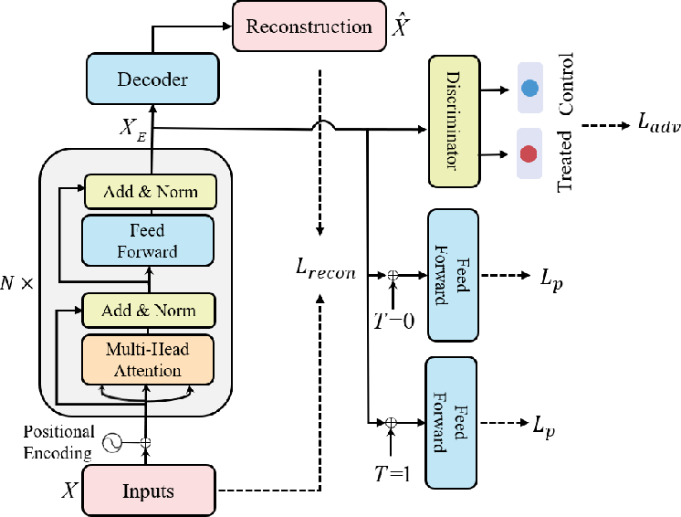 Figure 3 for CETransformer: Casual Effect Estimation via Transformer Based Representation Learning