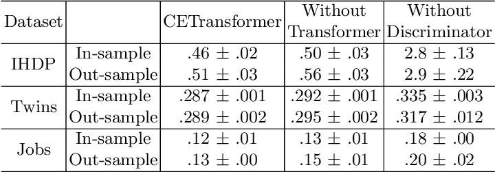 Figure 4 for CETransformer: Casual Effect Estimation via Transformer Based Representation Learning