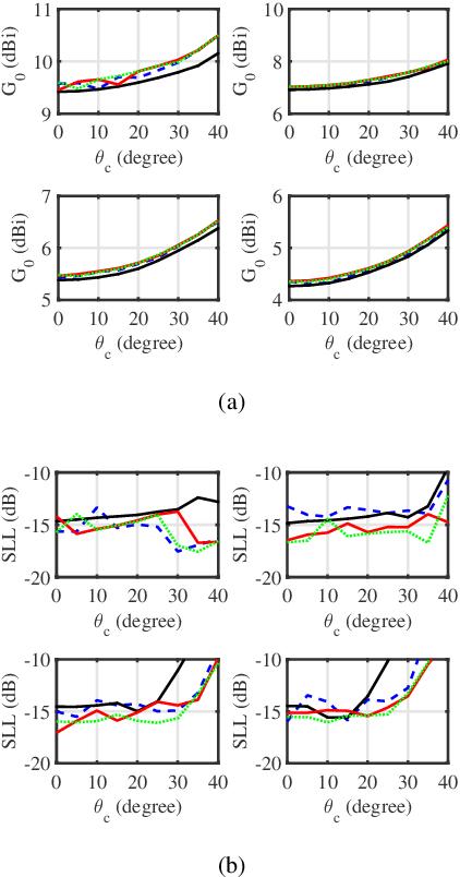 Figure 3 for Wide-Beam Array Antenna Power Gain Maximization via ADMM Framework