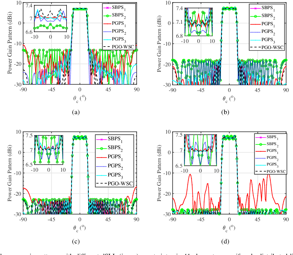 Figure 4 for Wide-Beam Array Antenna Power Gain Maximization via ADMM Framework