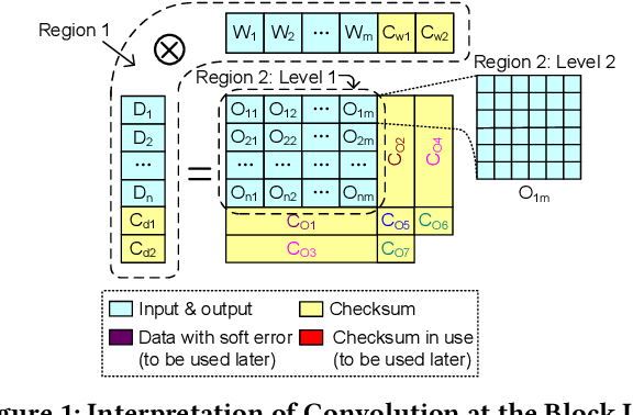 Figure 2 for Algorithm-Based Fault Tolerance for Convolutional Neural Networks