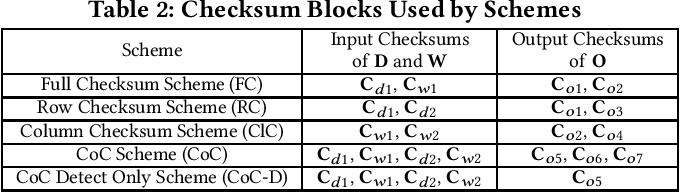 Figure 3 for Algorithm-Based Fault Tolerance for Convolutional Neural Networks