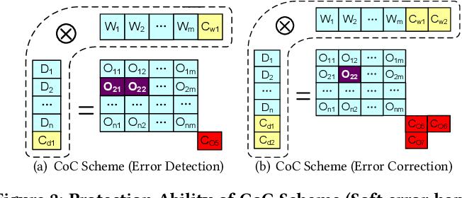 Figure 4 for Algorithm-Based Fault Tolerance for Convolutional Neural Networks