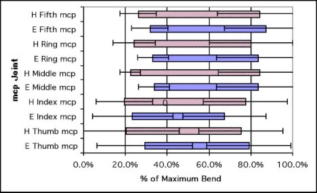 PDF] Evaluation of a Hybrid Elastic EVA Glove - Semantic Scholar
