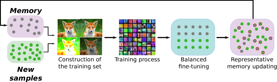 Figure 4 for End-to-End Incremental Learning