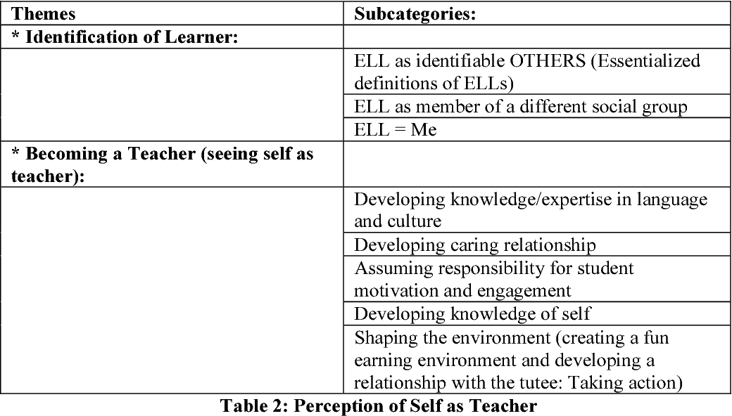 PDF] Self as Teacher: Preliminary Role Identification of the