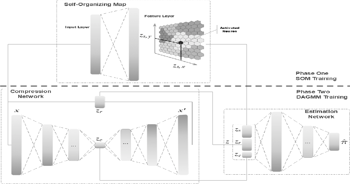 Figure 1 for Self-Organizing Map assisted Deep Autoencoding Gaussian Mixture Model for Intrusion Detection