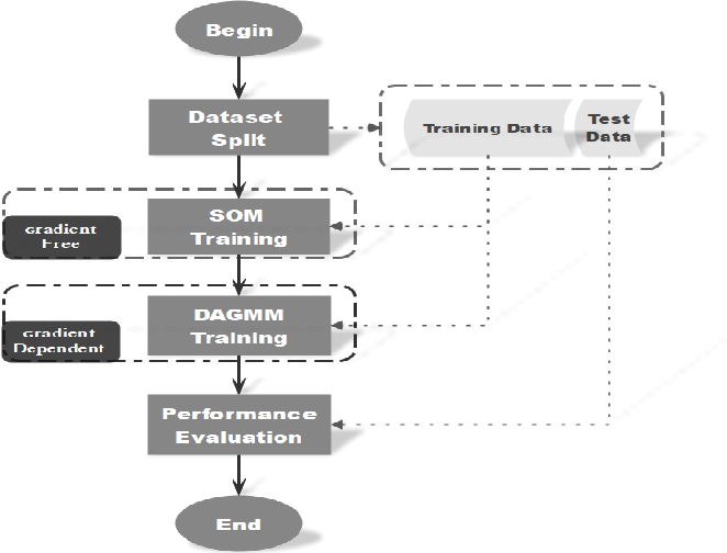 Figure 2 for Self-Organizing Map assisted Deep Autoencoding Gaussian Mixture Model for Intrusion Detection