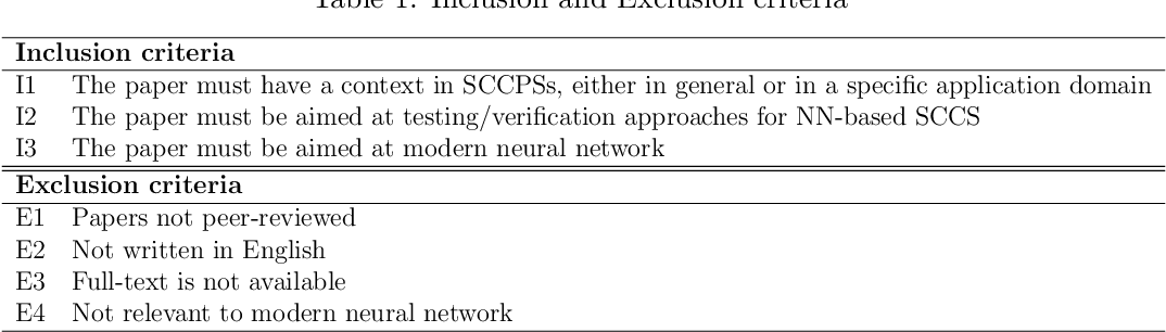 Figure 2 for Testing and verification of neural-network-based safety-critical control software: A systematic literature review