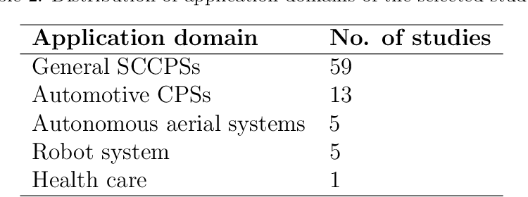Figure 4 for Testing and verification of neural-network-based safety-critical control software: A systematic literature review