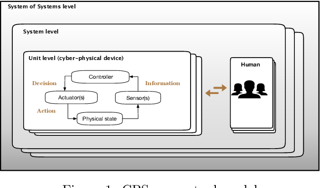 Figure 1 for Testing and verification of neural-network-based safety-critical control software: A systematic literature review