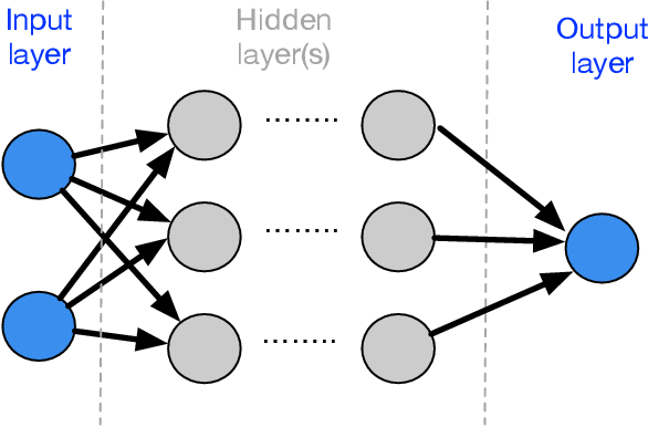 Figure 3 for Testing and verification of neural-network-based safety-critical control software: A systematic literature review
