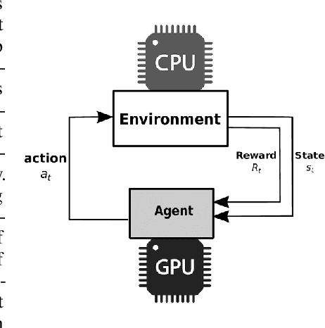 Figure 1 for The Architectural Implications of Distributed Reinforcement Learning on CPU-GPU Systems