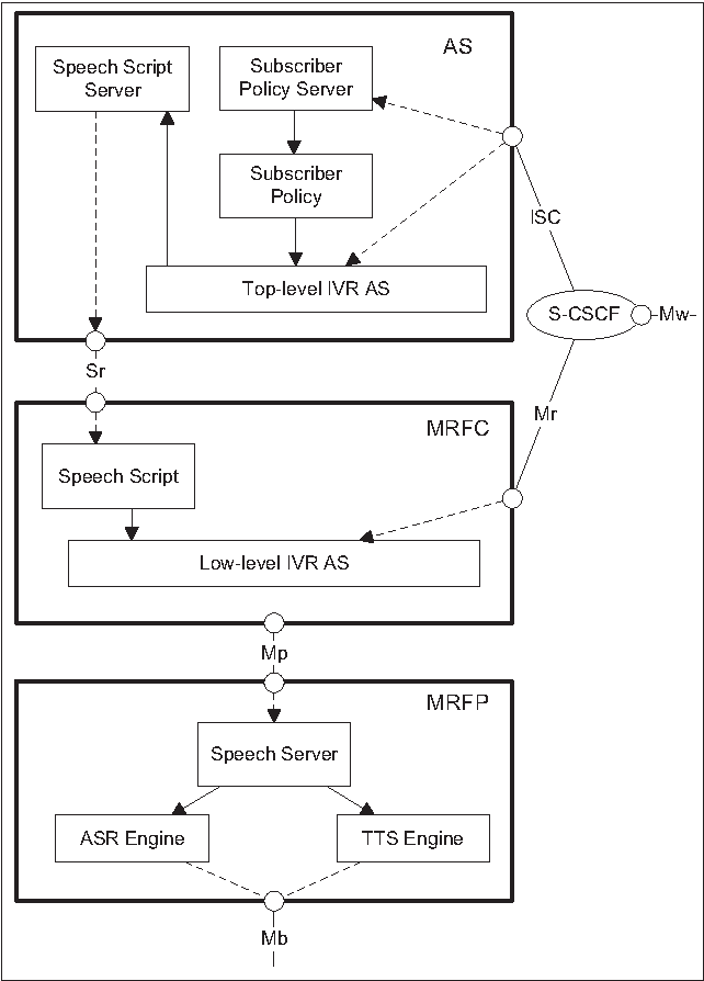 Figure 3 from Research and Implementation of an IMS-Based AS/MRFC