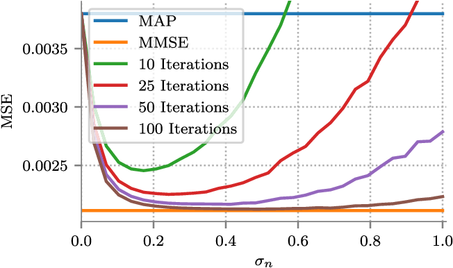 Figure 1 for MMSE Approximation For Sparse Coding Algorithms Using Stochastic Resonance